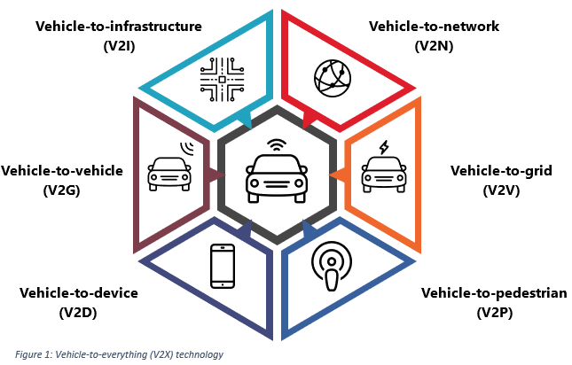 Tapping into the Connected Cars Market: What You Need to